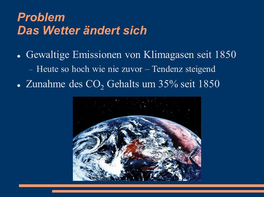 Problem Das Wetter ändert sich Gewaltige Emissionen von Klimagasen seit 1850 Heute so hoch wie nie zuvor – Tendenz steigend Zunahme des CO 2 Gehalts u