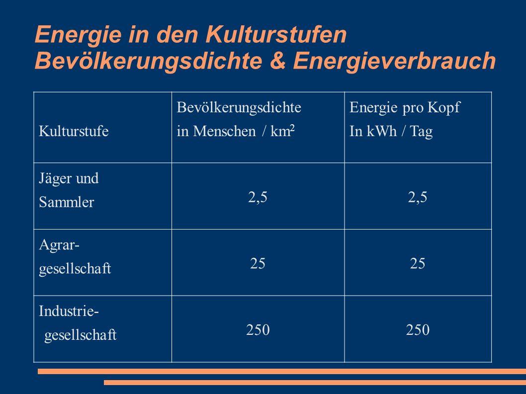 Energie in den Kulturstufen Bevölkerungsdichte & Energieverbrauch Kulturstufe Bevölkerungsdichte in Menschen / km 2 Energie pro Kopf In kWh / Tag Jäge