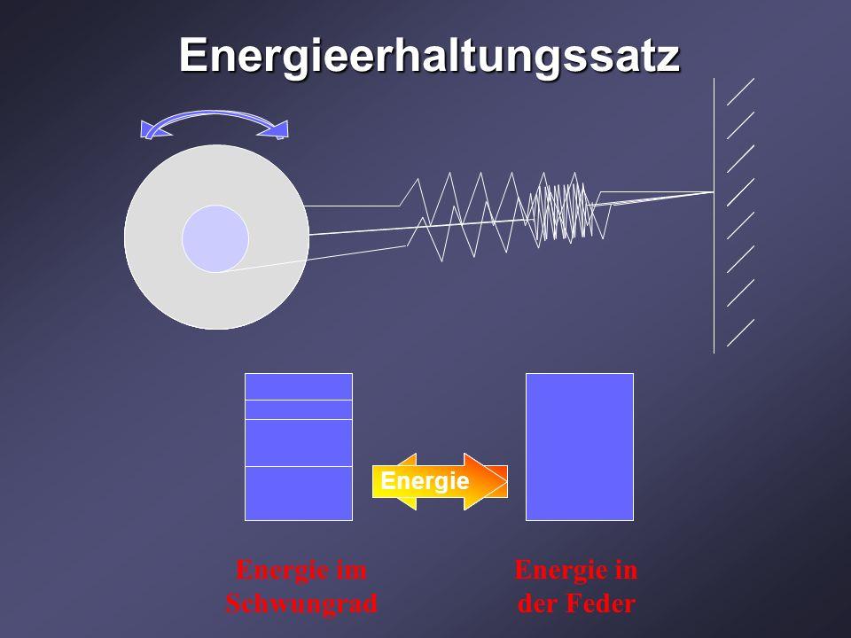 Energieerhaltungssatz Energie Energie im Schwungrad Energie in der Feder Energie