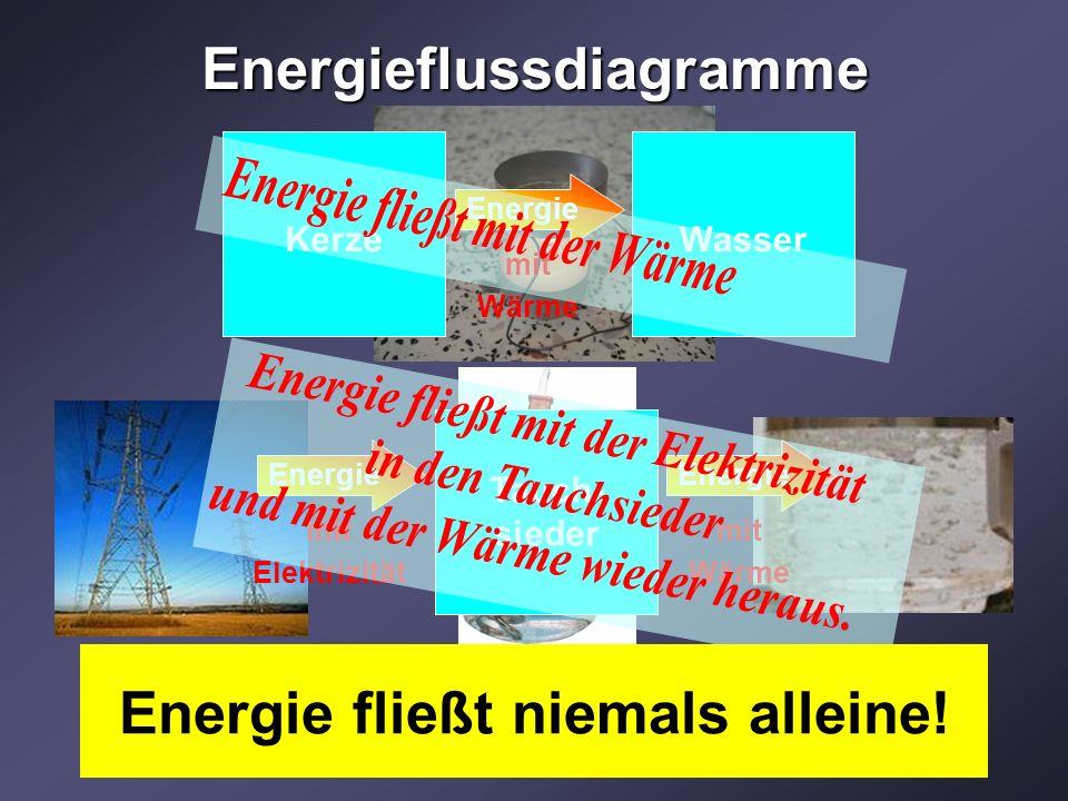Energieflussdiagramme KerzeWasser mit Wärme Energie mit Elektrizität Tauch- sieder mit Elektrizität Energie mit Wärme Energie Energie fließt niemals alleine!