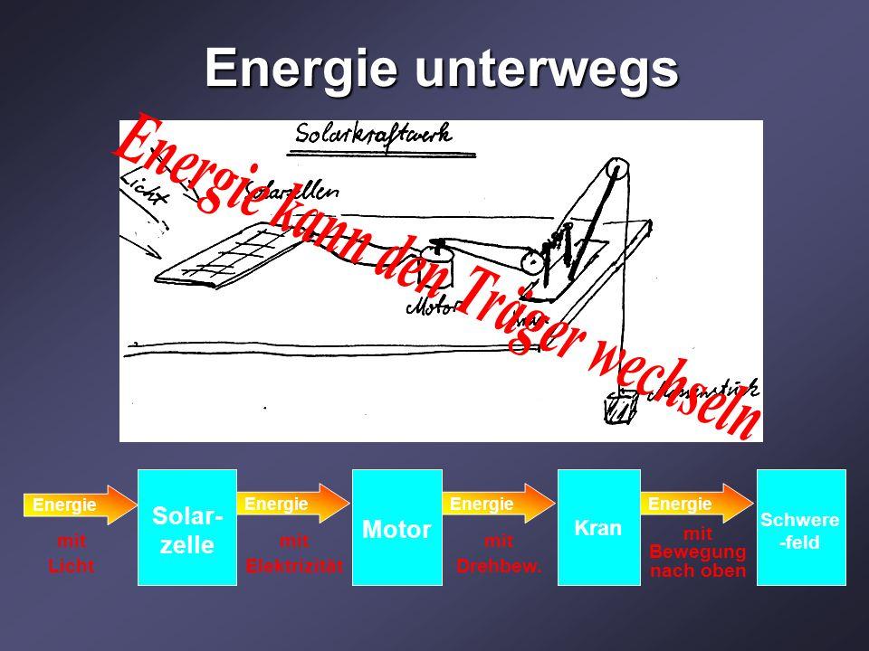 Energie unterwegs Solar- zelle Motor Energie mit Licht Kran Schwere -feld Energie mit Elektrizität mit Drehbew. mit Bewegung nach oben