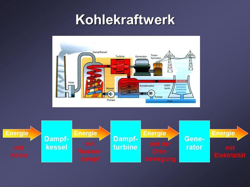 Kohlekraftwerk Dampf- kessel Energie mit Kohle Dampf- turbine Energie mit Wasser- dampf Gene- rator Energie mit der Dreh- bewegung mit Elektrizität