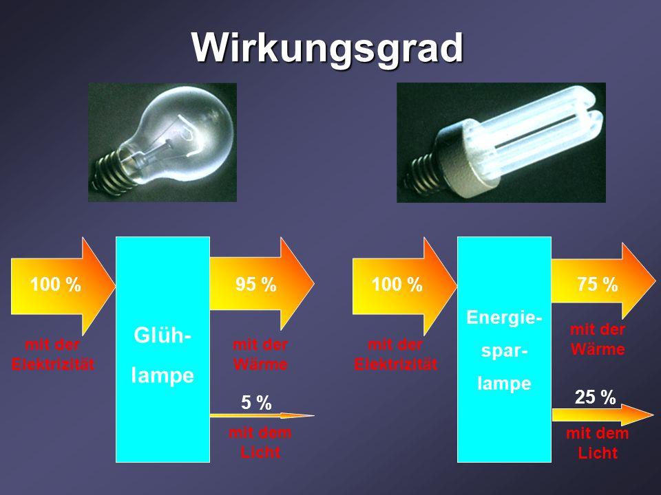 Wirkungsgrad Glüh- lampe mit der Elektrizität 100 %95 % 5 % mit der Wärme mit dem Licht Energie- spar- lampe 100 %75 % 25 % mit der Elektrizität mit der Wärme mit dem Licht
