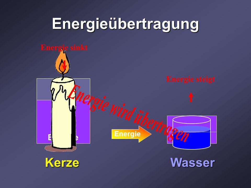 Energieübertragung Energie KerzeWasser Energie sinkt Energie steigt