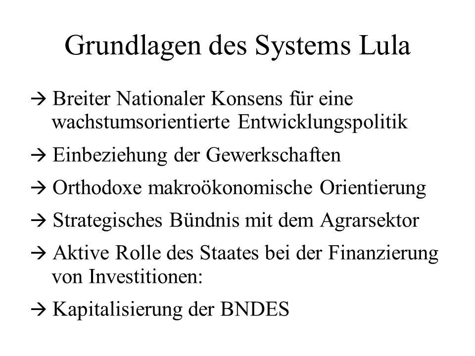 Grundlagen des Systems Lula Breiter Nationaler Konsens für eine wachstumsorientierte Entwicklungspolitik Einbeziehung der Gewerkschaften Orthodoxe makroökonomische Orientierung Strategisches Bündnis mit dem Agrarsektor Aktive Rolle des Staates bei der Finanzierung von Investitionen: Kapitalisierung der BNDES