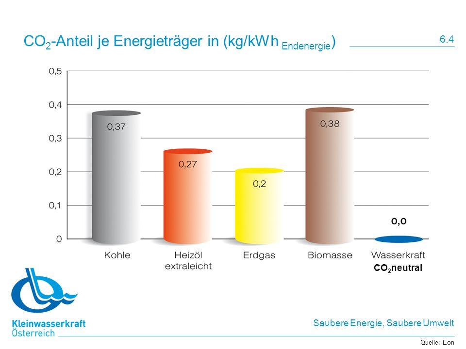 Saubere Energie, Saubere Umwelt CO 2 -Anteil je Energieträger in (kg/kWh Endenergie ) Quelle: Eon 6.4 CO 2 neutral
