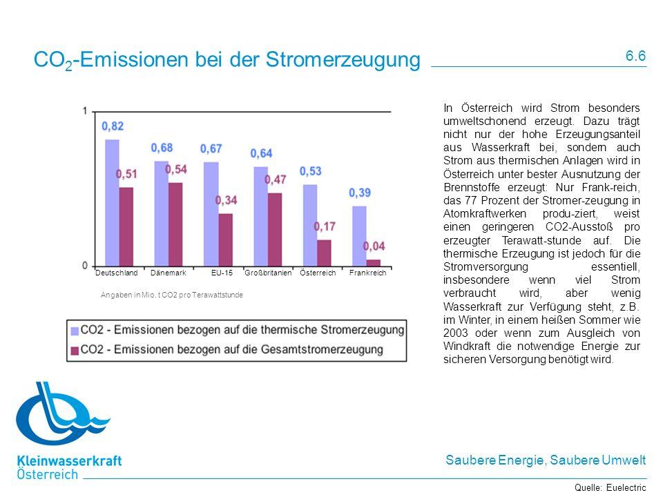 Saubere Energie, Saubere Umwelt CO 2 -Emissionen bei der Stromerzeugung In Österreich wird Strom besonders umweltschonend erzeugt. Dazu trägt nicht nu