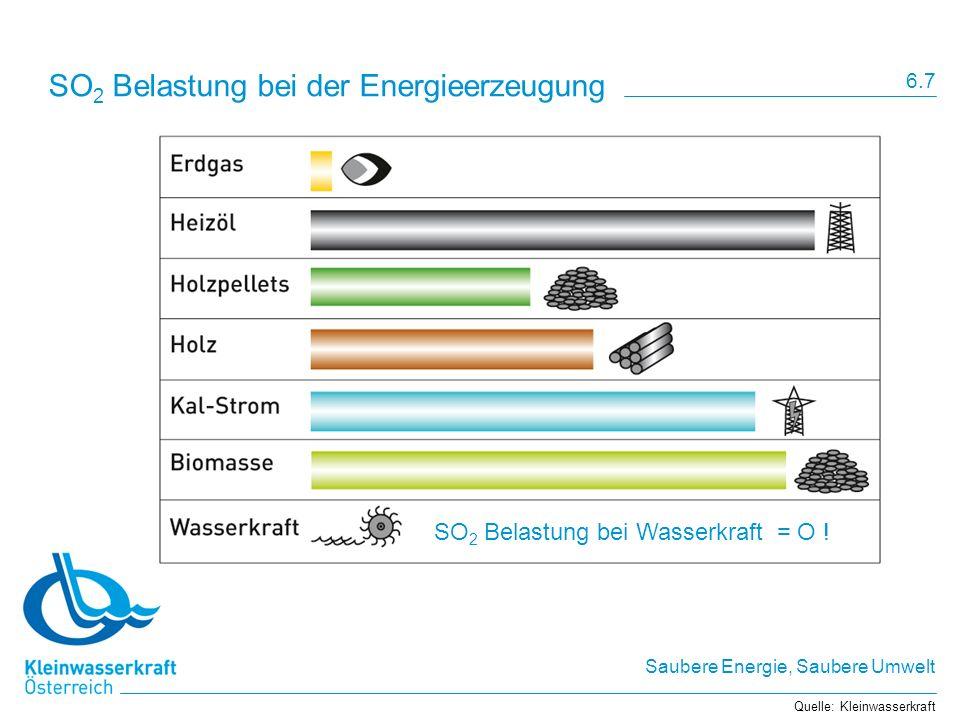 Saubere Energie, Saubere Umwelt SO 2 Belastung bei der Energieerzeugung Quelle: Kleinwasserkraft 6.7 SO 2 Belastung bei Wasserkraft = O !