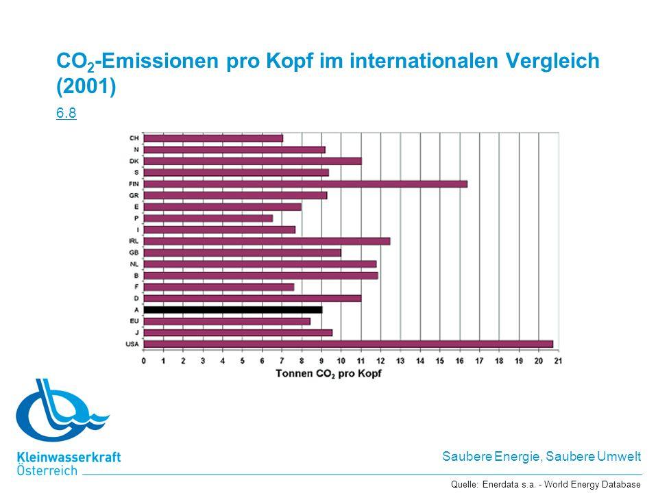 Saubere Energie, Saubere Umwelt CO 2 -Emissionen pro Kopf im internationalen Vergleich (2001) 6.8 Quelle: Enerdata s.a. - World Energy Database