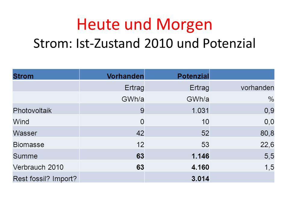 Heute und Morgen Strom: Ist-Zustand 2010 und Potenzial StromVorhandenPotenzial Ertrag vorhanden GWh/a % Photovoltaik91.0310,9 Wind0100,0 Wasser425280,