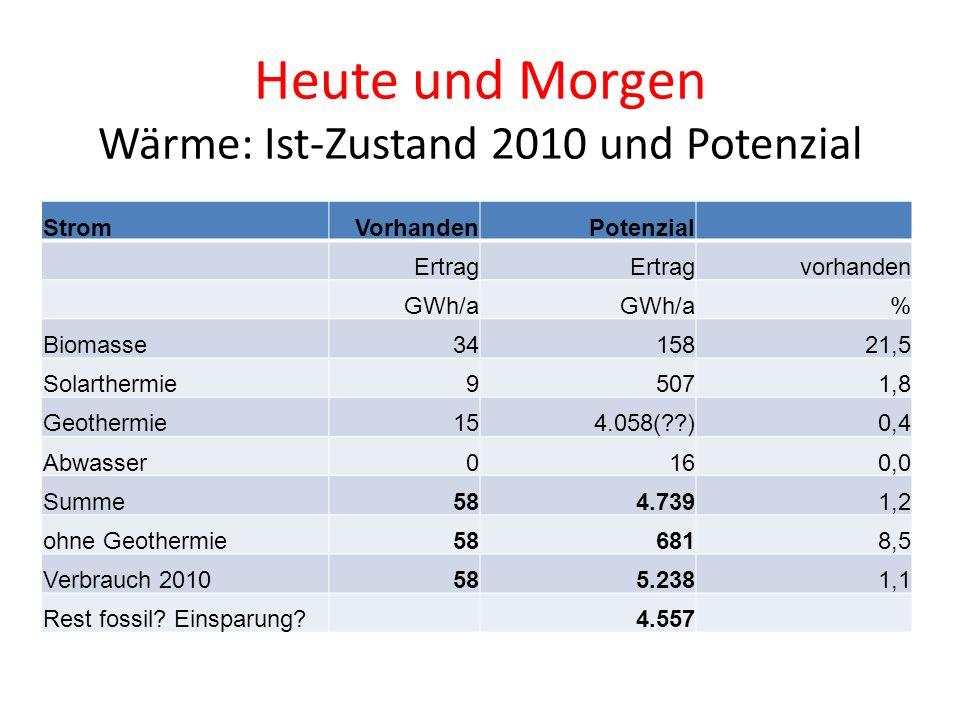 Heute und Morgen Wärme: Ist-Zustand 2010 und Potenzial StromVorhandenPotenzial Ertrag vorhanden GWh/a % Biomasse3415821,5 Solarthermie95071,8 Geotherm