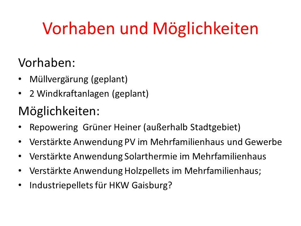 Vorhaben und Möglichkeiten Vorhaben: Müllvergärung (geplant) 2 Windkraftanlagen (geplant) Möglichkeiten: Repowering Grüner Heiner (außerhalb Stadtgebi
