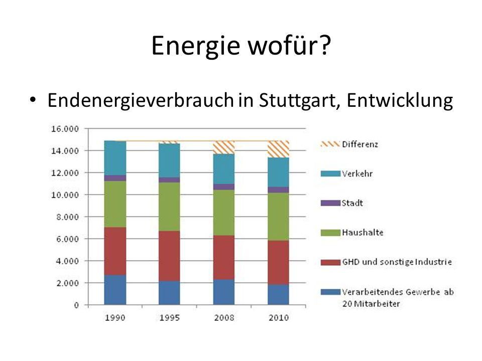 Heute und Morgen Wärme: Ist-Zustand 2010 und Potenzial StromVorhandenPotenzial Ertrag vorhanden GWh/a % Biomasse3415821,5 Solarthermie95071,8 Geothermie154.058(??)0,4 Abwasser0160,0 Summe584.7391,2 ohne Geothermie586818,5 Verbrauch 2010585.2381,1 Rest fossil.