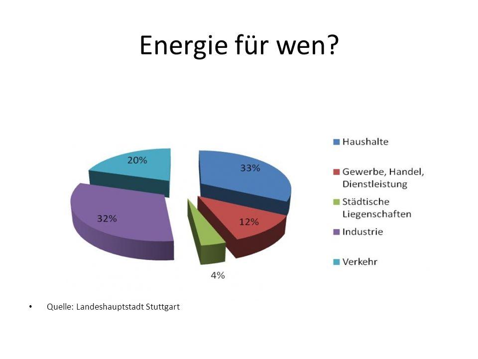 Energie für wen? Quelle: Landeshauptstadt Stuttgart