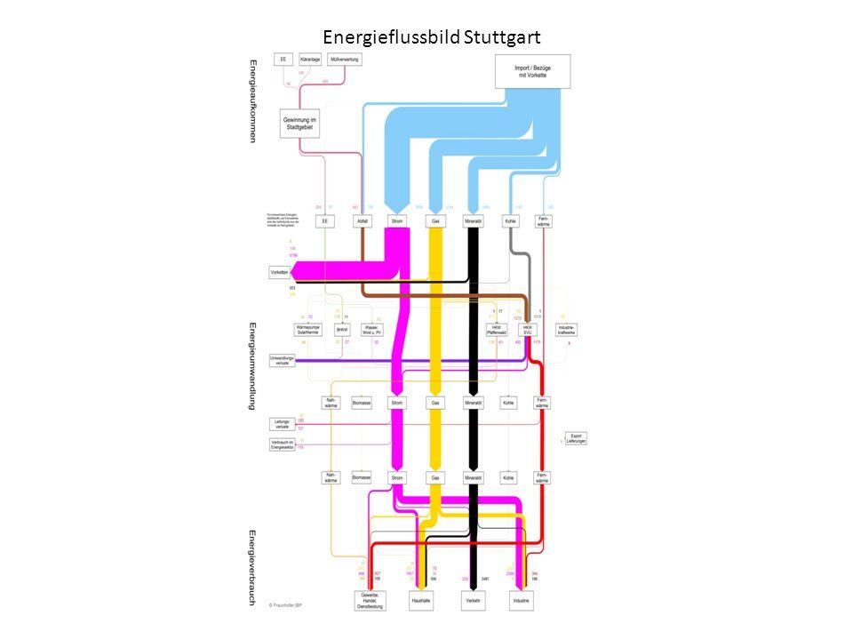 Erneuerbare Energieanlagen sonst Solare Nahwärme Burgholzhof PV-Anlage Motorenwerk Daimler Wo bleiben: PV-Anlagen auf Bosch-Gebäuden in Feuerbach.