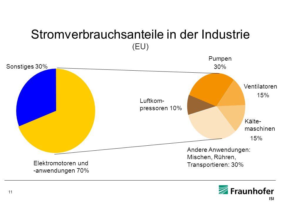 11 Stromverbrauchsanteile in der Industrie (EU) Elektromotoren und -anwendungen 70% Pumpen 30% Ventilatoren 15% Kälte- maschinen 15% Andere Anwendunge