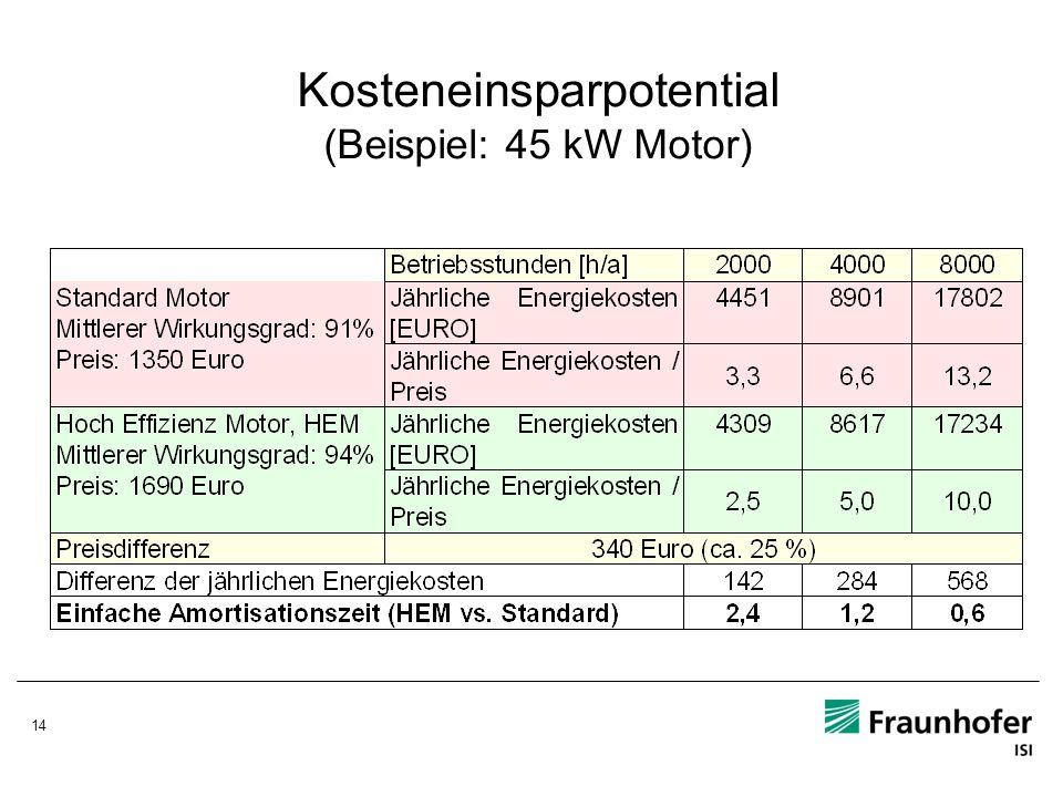 14 Kosteneinsparpotential (Beispiel: 45 kW Motor)