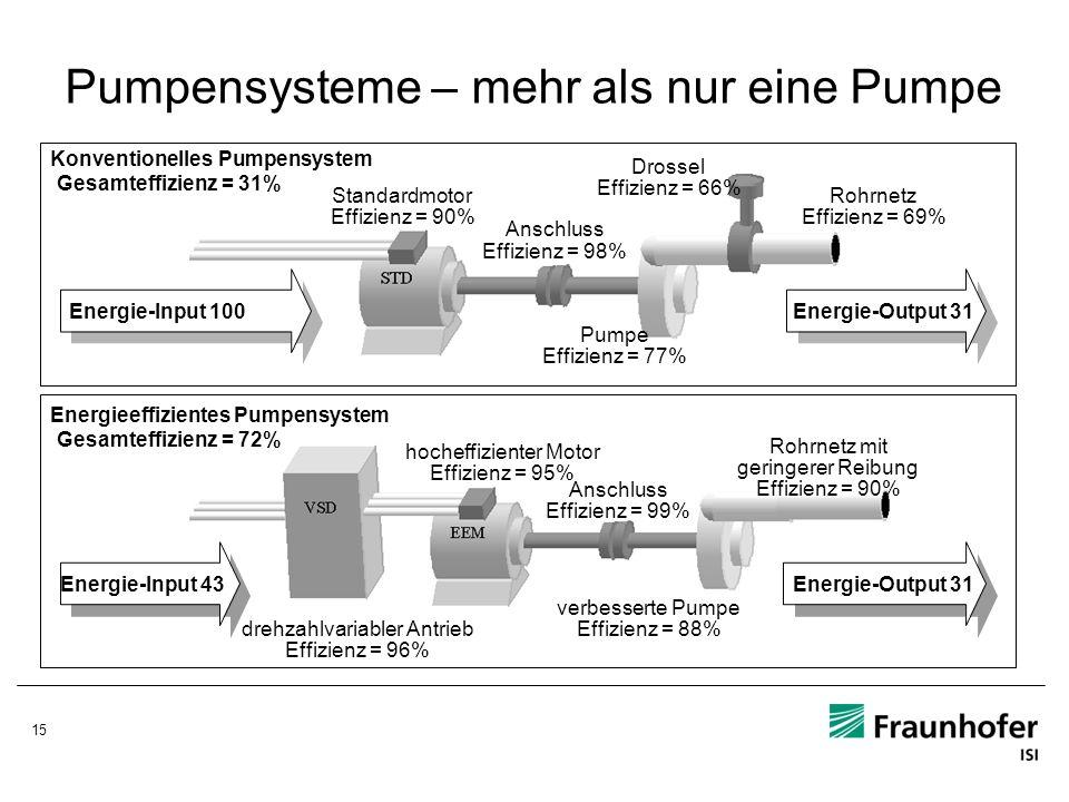 15 Pumpensysteme – mehr als nur eine Pumpe Standardmotor Effizienz = 90% Anschluss Effizienz = 98% Drossel Effizienz = 66% Rohrnetz Effizienz = 69% En