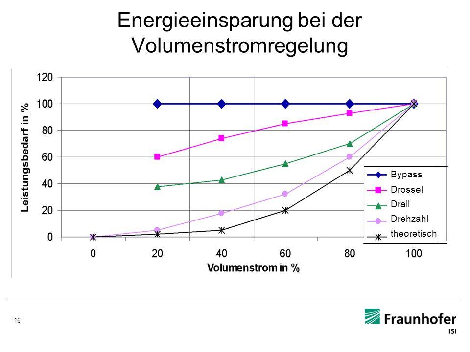 16 Energieeinsparung bei der Volumenstromregelung Bypass Drossel Drall Drehzahl theoretisch