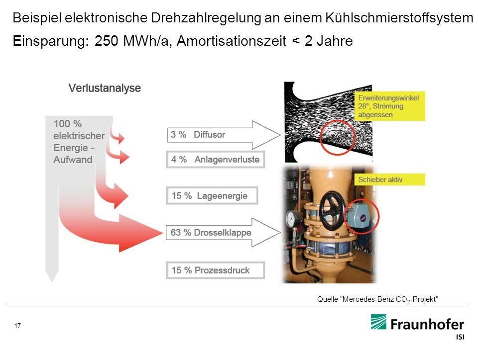 17 Beispiel elektronische Drehzahlregelung an einem Kühlschmierstoffsystem Einsparung: 250 MWh/a, Amortisationszeit < 2 Jahre Quelle