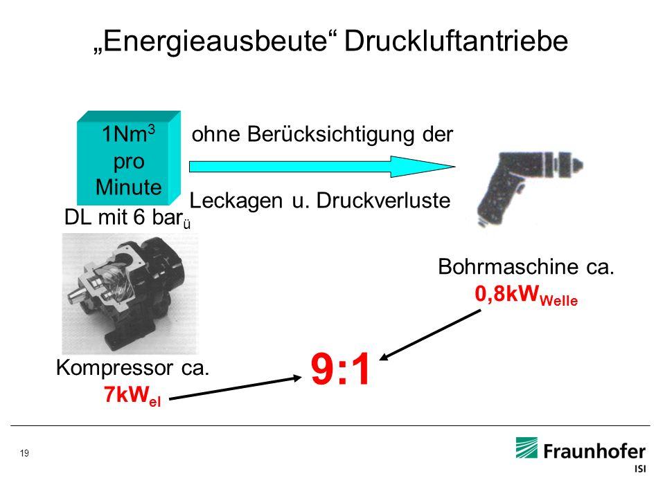 19 Energieausbeute Druckluftantriebe 1Nm 3 pro Minute DL mit 6 bar ü Kompressor ca. 7kW el Bohrmaschine ca. 0,8kW Welle ohne Berücksichtigung der Leck