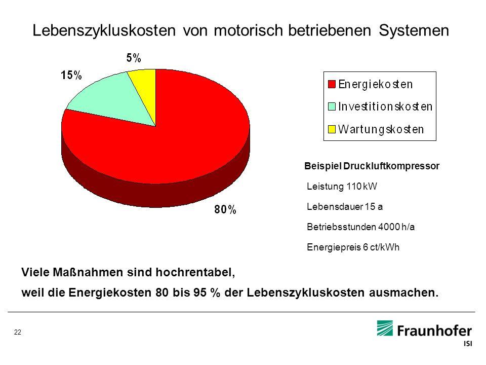 22 Lebenszykluskosten von motorisch betriebenen Systemen Beispiel Druckluftkompressor Leistung 110 kW Lebensdauer 15 a Betriebsstunden 4000 h/a Energi