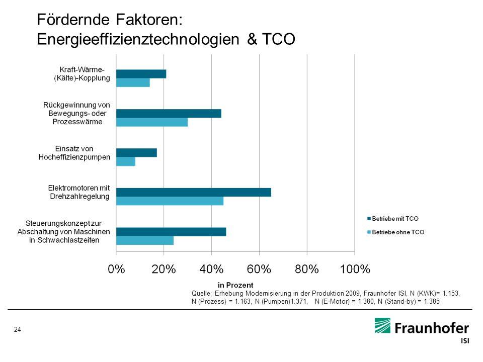 24 Fördernde Faktoren: Energieeffizienztechnologien & TCO Quelle: Erhebung Modernisierung in der Produktion 2009, Fraunhofer ISI, N (KWK)= 1.153, N (P