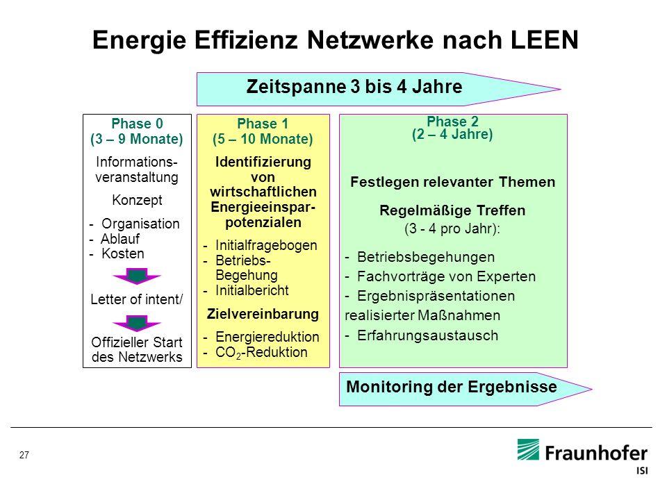 27 Energie Effizienz Netzwerke nach LEEN Zeitspanne 3 bis 4 Jahre Phase 0 (3 – 9 Monate) Informations- veranstaltung Konzept - Organisation - Ablauf -