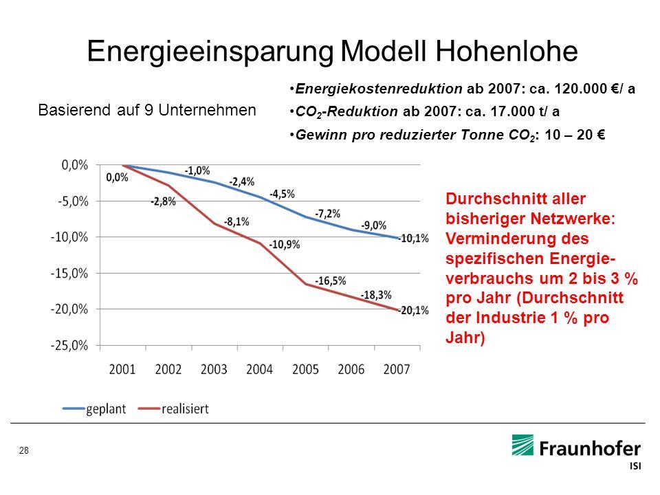 28 Energieeinsparung Modell Hohenlohe Basierend auf 9 Unternehmen Energiekostenreduktion ab 2007: ca. 120.000 / a CO 2 -Reduktion ab 2007: ca. 17.000