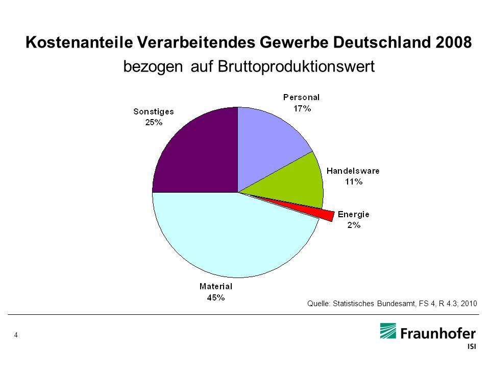 5 Energiekostenanteile Deutschland 2008 bezogen auf Bruttoproduktionswert Verarbeitendes Gewerbe Durchschnitt 2008: 2,1 % Quelle: Statistisches Bundesamt, FS 4, R 4.3; 2010; eigene Berechnungen