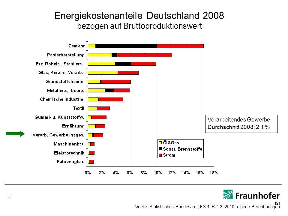 5 Energiekostenanteile Deutschland 2008 bezogen auf Bruttoproduktionswert Verarbeitendes Gewerbe Durchschnitt 2008: 2,1 % Quelle: Statistisches Bundes