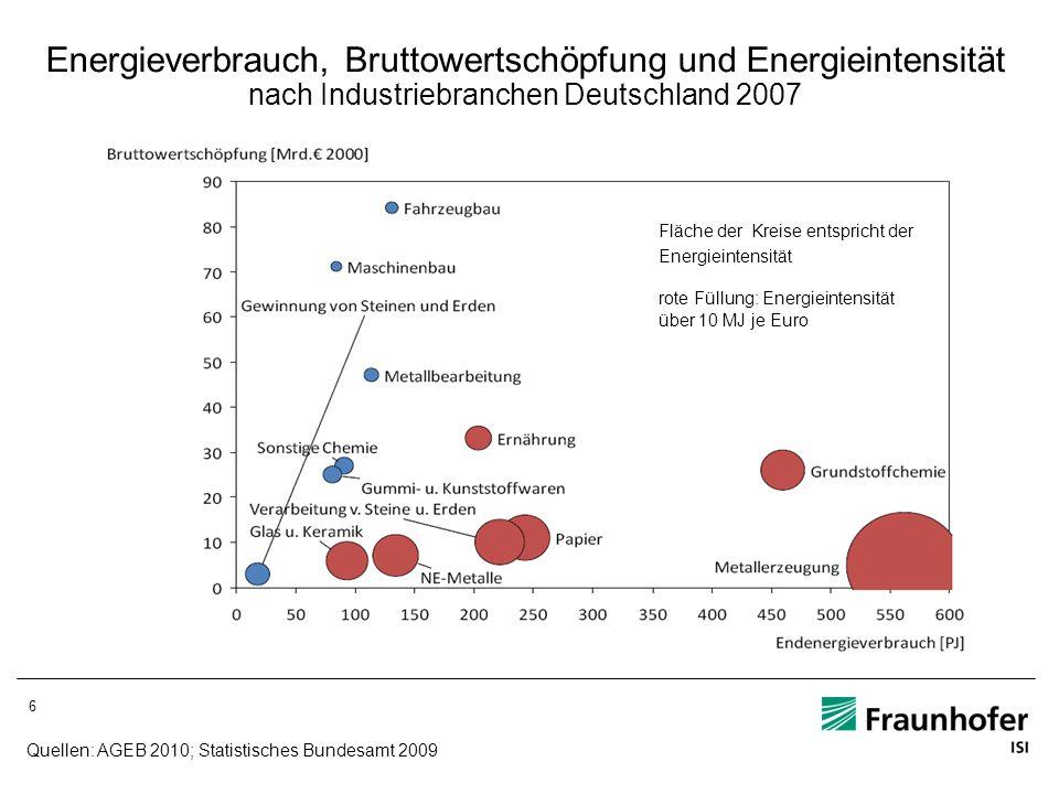 Energieverbrauch, Bruttowertschöpfung und Energieintensität nach Industriebranchen Deutschland 2007 Quellen: AGEB 2010; Statistisches Bundesamt 2009 F
