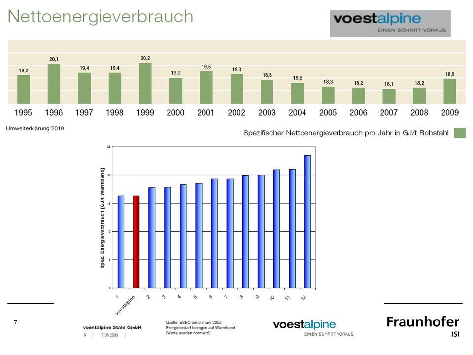 28 Energieeinsparung Modell Hohenlohe Basierend auf 9 Unternehmen Energiekostenreduktion ab 2007: ca.