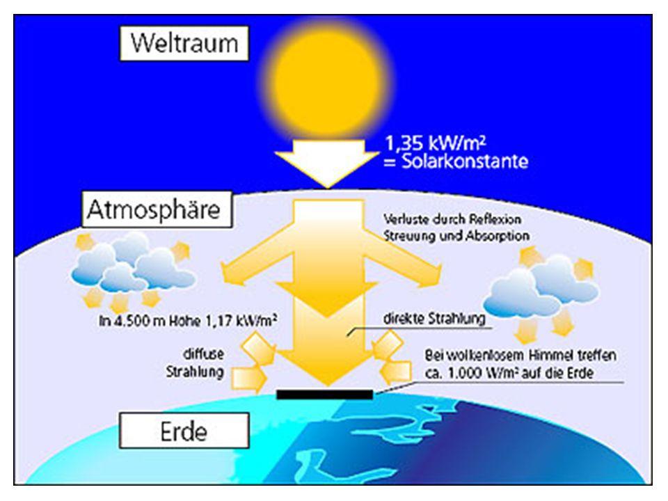 Mit Hilfe der Solartechnik lässt sich die Sonnenenergie auf verschiedene Arten nutzen: Sonnenkollektoren gewinnen Wärme (Solarthermie bzw.
