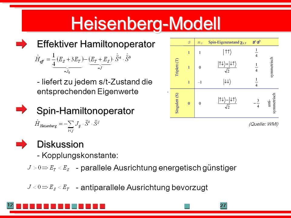12 27 Heisenberg-Modell Effektiver Hamiltonoperator Spin-Hamiltonoperator - parallele Ausrichtung energetisch günstiger - antiparallele Ausrichtung be