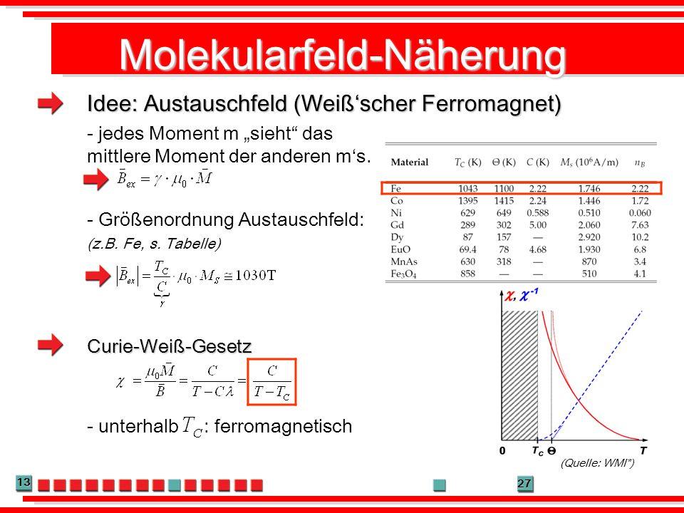 13 27 Molekularfeld-Näherung Idee: Austauschfeld (Weißscher Ferromagnet) - jedes Moment m sieht das mittlere Moment der anderen ms. Curie-Weiß-Gesetz