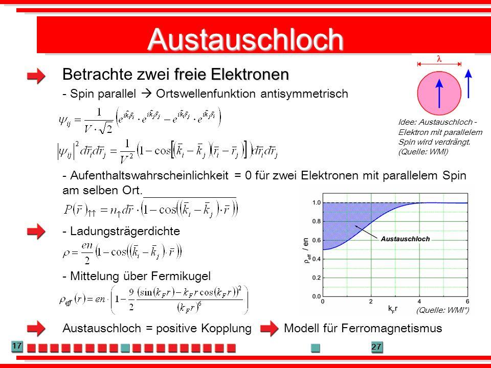 17 27 Austauschloch Idee: Austauschloch - Elektron mit parallelem Spin wird verdrängt. (Quelle: WMI) freie Elektronen Betrachte zwei freie Elektronen