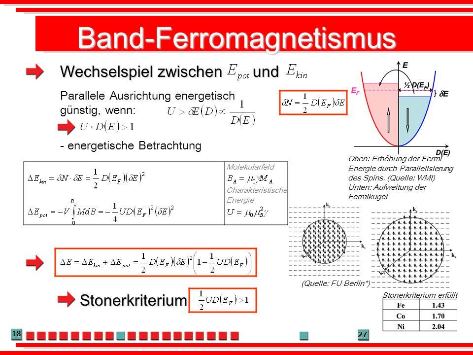 18 27 Band-Ferromagnetismus Wechselspiel zwischen und Oben: Erhöhung der Fermi- Energie durch Parallelisierung des Spins. (Quelle: WMI) Unten: Aufweit