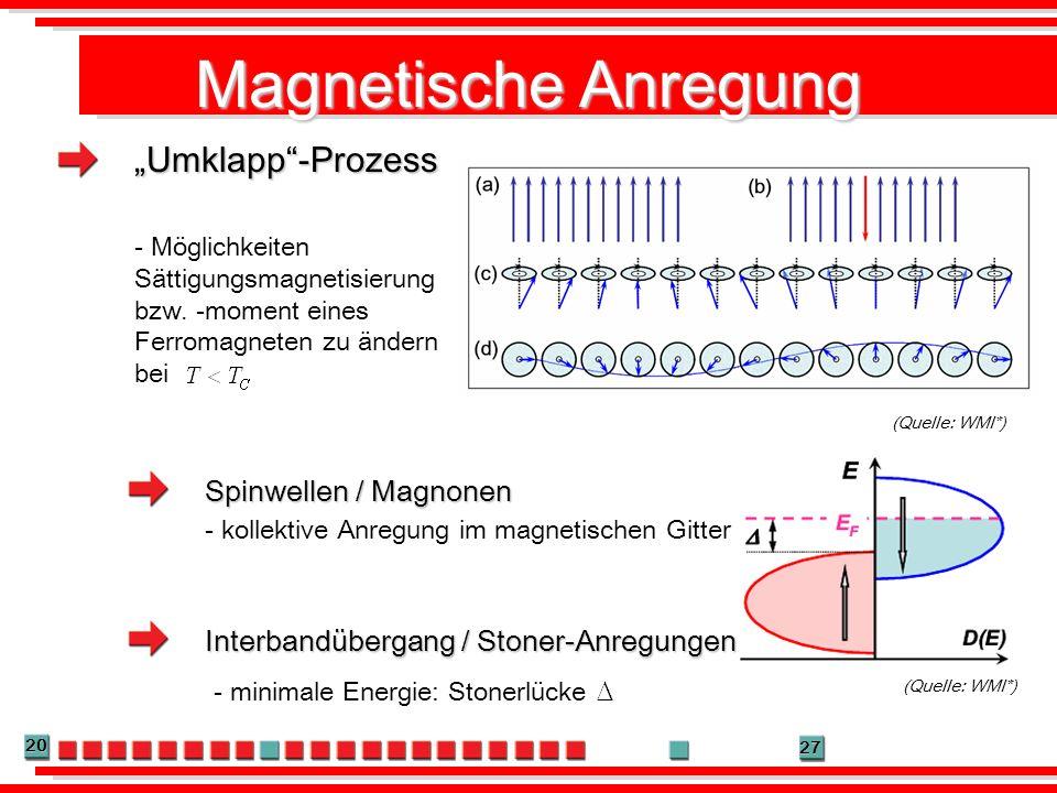 20 27 Magnetische Anregung - Möglichkeiten Sättigungsmagnetisierung bzw. -moment eines Ferromagneten zu ändern bei Interbandübergang / Stoner-Anregung
