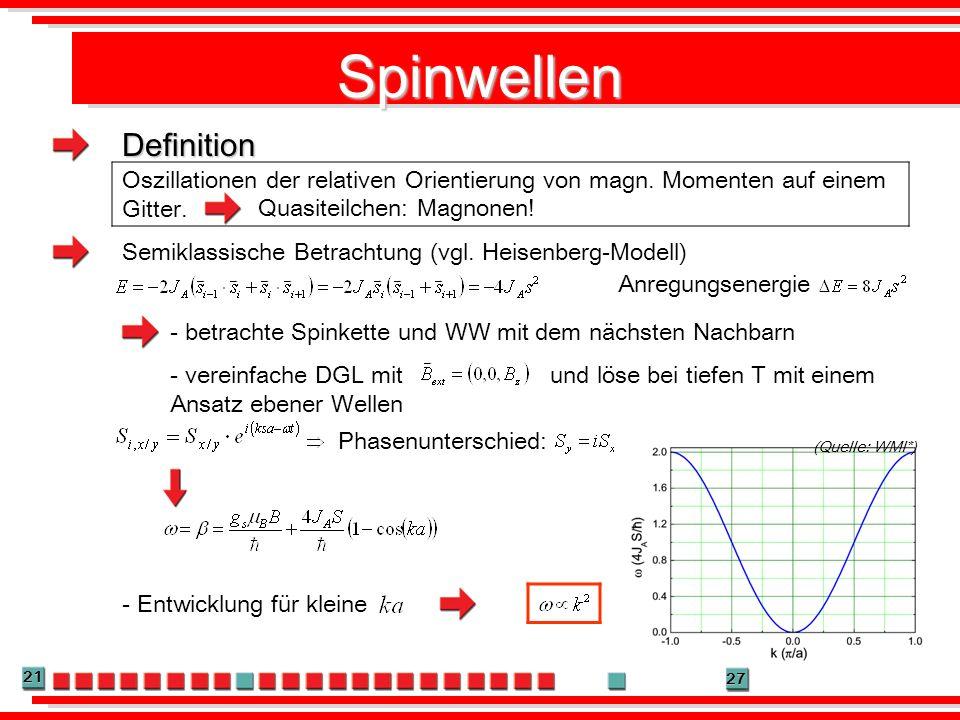 21 27 Spinwellen Oszillationen der relativen Orientierung von magn. Momenten auf einem Gitter. Quasiteilchen: Magnonen! Semiklassische Betrachtung (vg