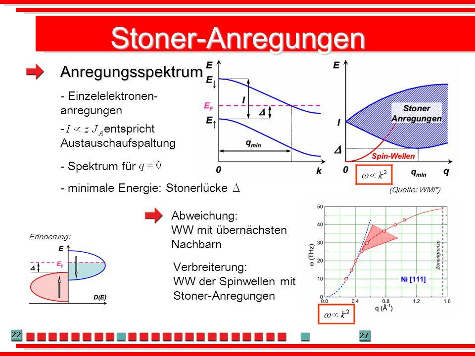 22 27 Stoner-Anregungen - Einzelelektronen- anregungen Erinnerung: (Quelle: WMI*) Abweichung: WW mit übernächsten Nachbarn Verbreiterung: WW der Spinw