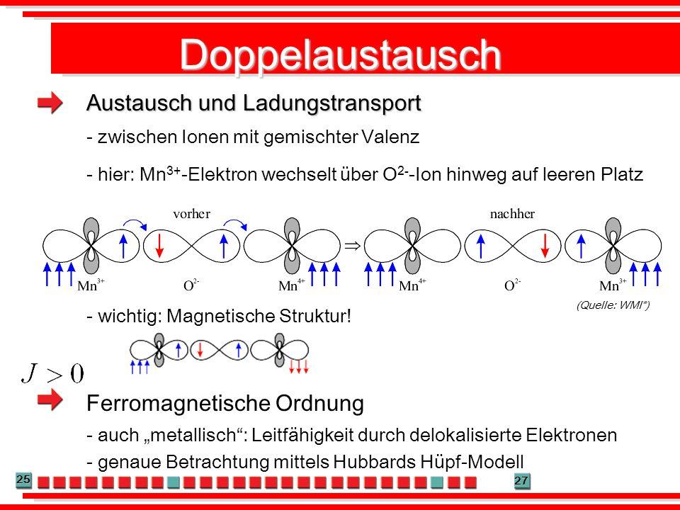 25 27 Doppelaustausch (Quelle: WMI*) Austausch und Ladungstransport - zwischen Ionen mit gemischter Valenz Ferromagnetische Ordnung - auch metallisch: