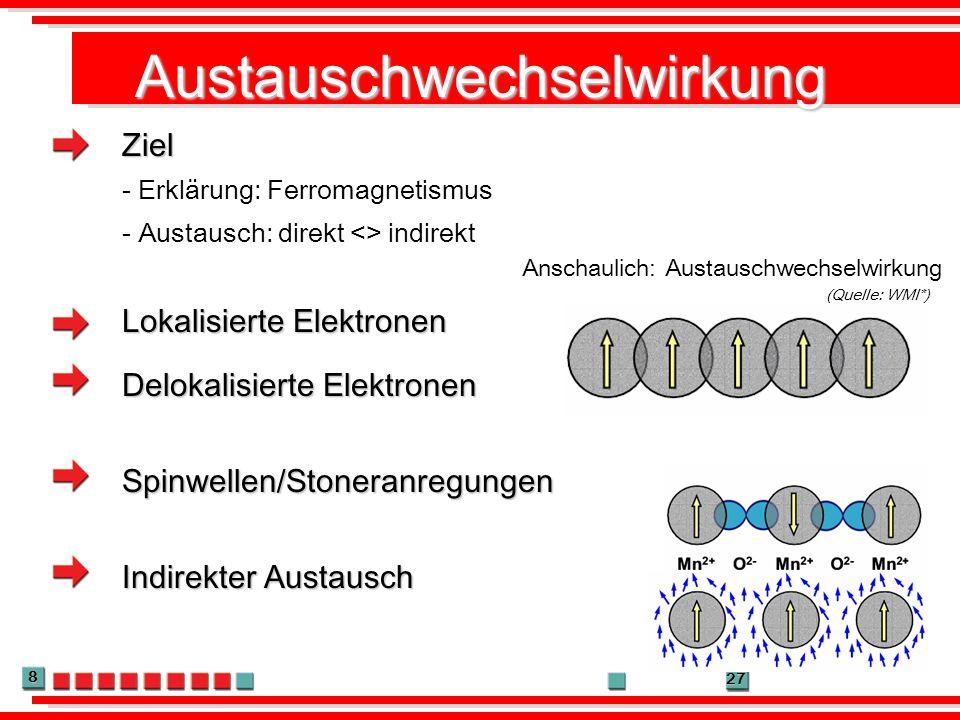 8 27 Austauschwechselwirkung Ziel - Erklärung: Ferromagnetismus Lokalisierte Elektronen Delokalisierte Elektronen - Austausch: direkt <> indirekt Indi