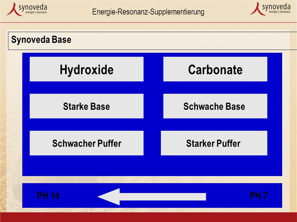 Energie-Resonanz-Supplementierung Synoveda Base HydroxideCarbonate Starke Base Schwacher PufferStarker Puffer Schwache Base PH 14PH 7