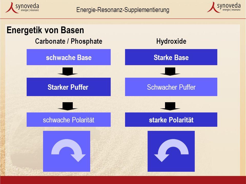 Energie-Resonanz-Supplementierung Energetik von Basen Hydroxide Carbonate / Phosphate Starke Base Schwacher Puffer Starker Puffer schwache Polarität starke Polarität schwache Base