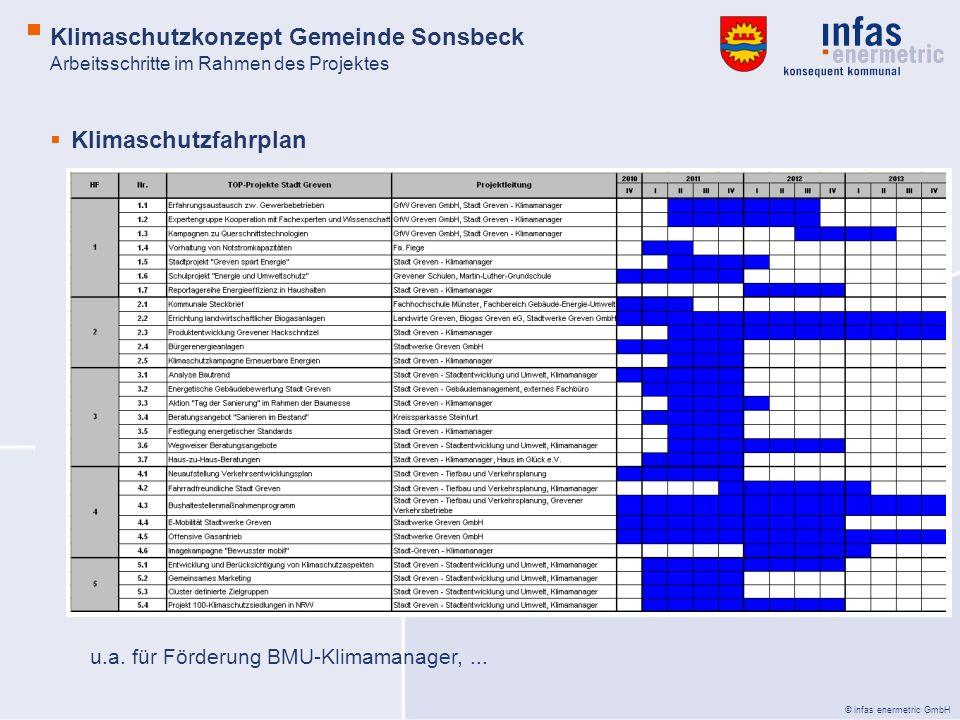 © infas enermetric GmbH Klimaschutzfahrplan u.a. für Förderung BMU-Klimamanager,... Arbeitsschritte im Rahmen des Projektes Klimaschutzkonzept Gemeind