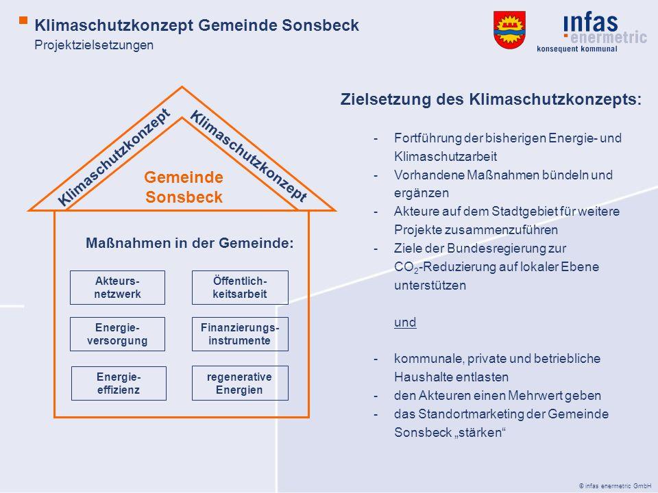 © infas enermetric GmbH Klimaschutzkonzept Akteurs- netzwerk Öffentlich- keitsarbeit Energie- versorgung Finanzierungs- instrumente regenerative Energ
