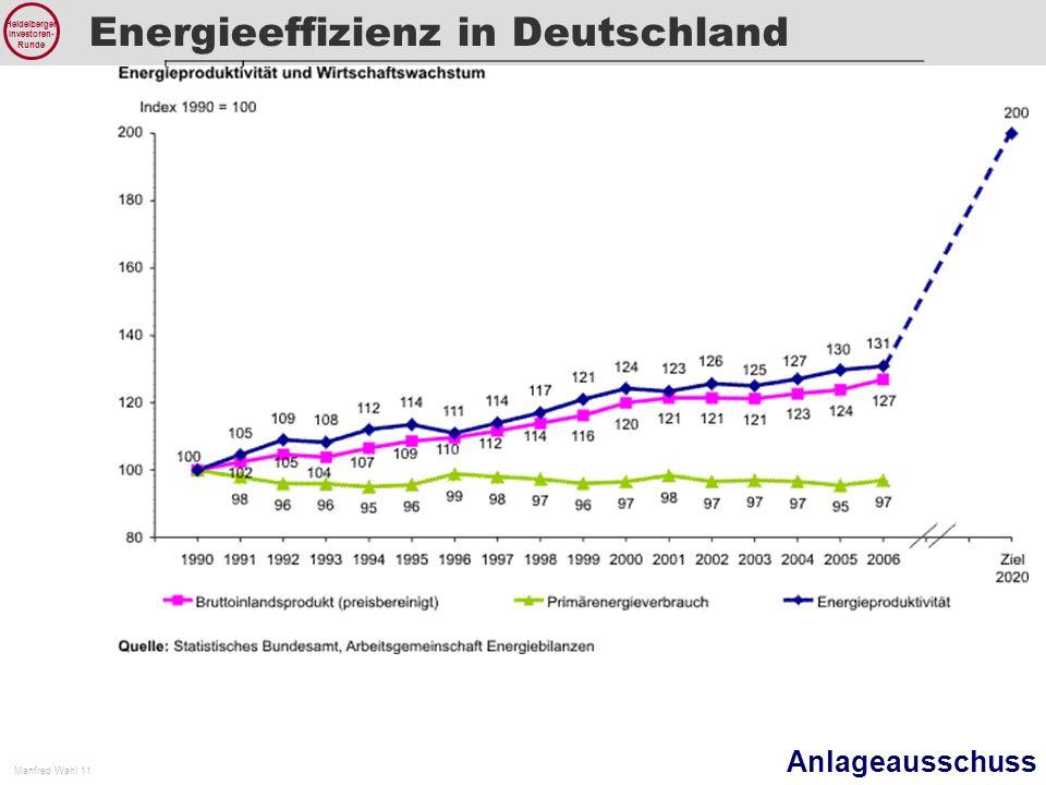 Anlageausschuss Manfred Wahl 11 Heidelberger Investoren- Runde Energieeffizienz in Deutschland