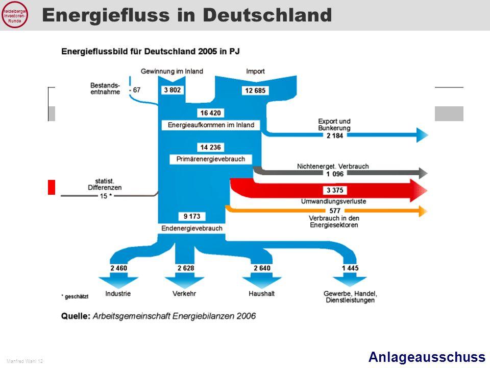 Anlageausschuss Manfred Wahl 12 Heidelberger Investoren- Runde Energiefluss in Deutschland