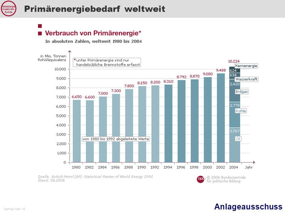 Anlageausschuss Manfred Wahl 16 Heidelberger Investoren- Runde Primärenergiebedarf weltweit